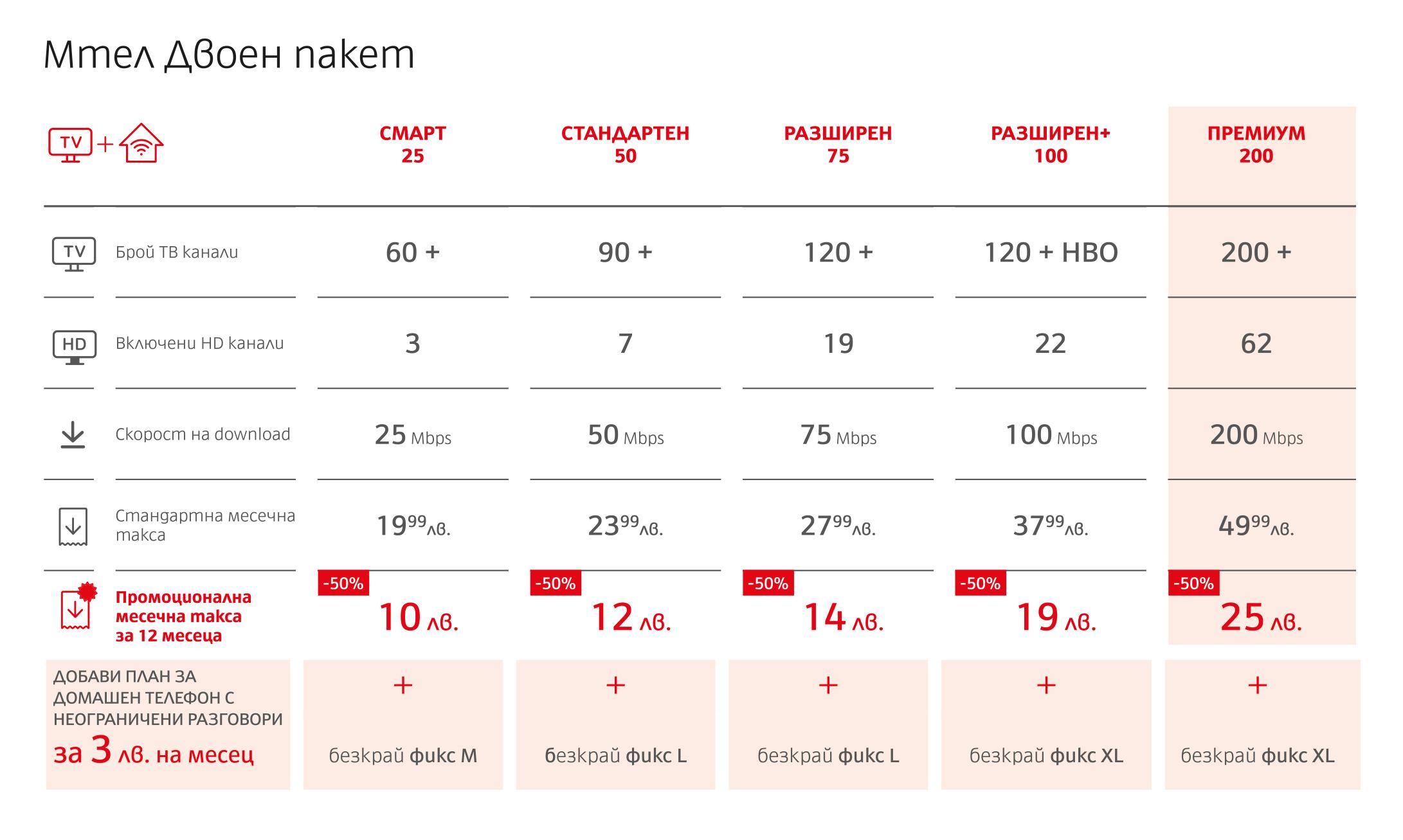 комбинирани оферти Как да намалим разходите си с новите комбинирани оферти от Мтел и blizoo? А1 Блог