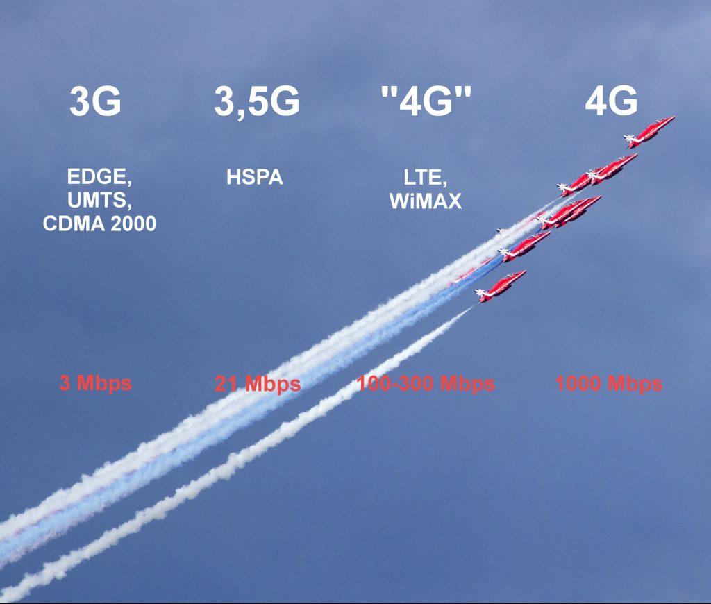 lte Каква е разликата между 4G и LTE и какво трябва да знаем за тях А1 Блог