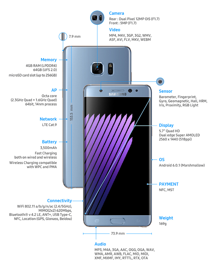 Galaxy Note 7 Samsung представи своя нов фаблет Galaxy Note 7 А1 Блог