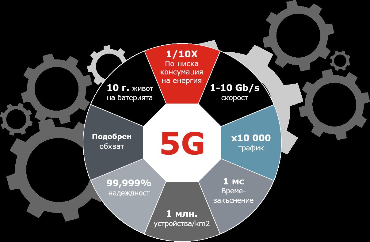 5G Какво трябва да знаете за 5G А1 Блог