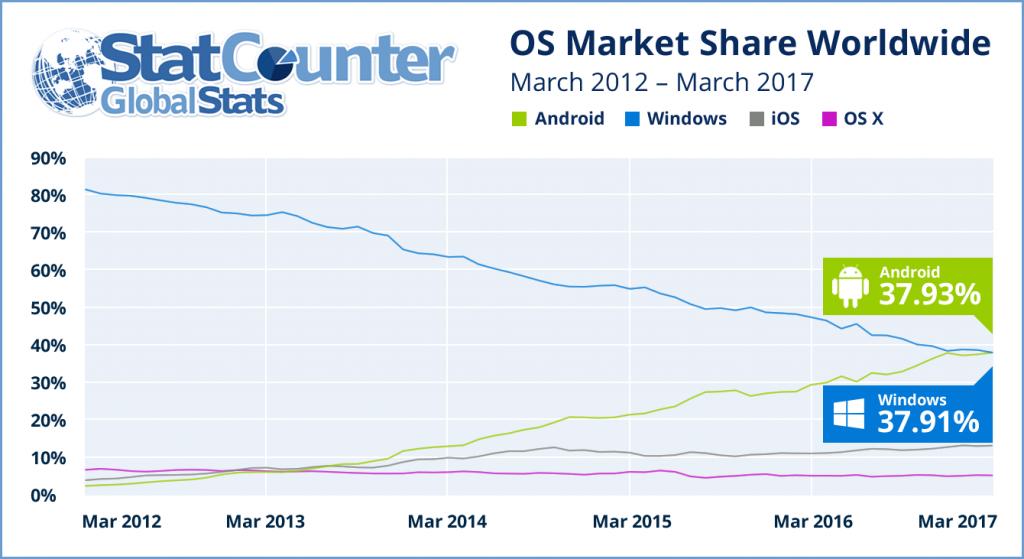 android Android задмина Windows като най-популярна платформа А1 Блог