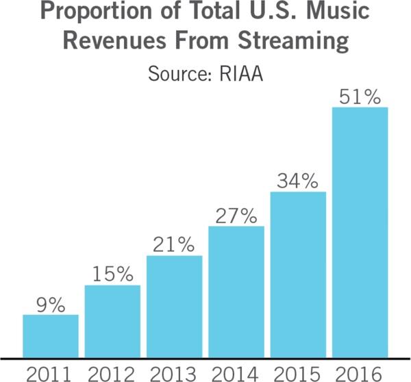 стрийминг Стриймингът – спасителят на музикалната индустрия А1 Блог